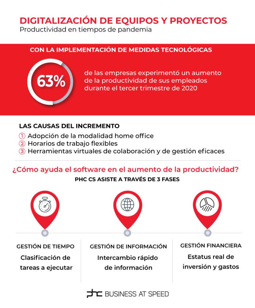 Banner sobre la digitalización de la gestión de equipos y proyectos