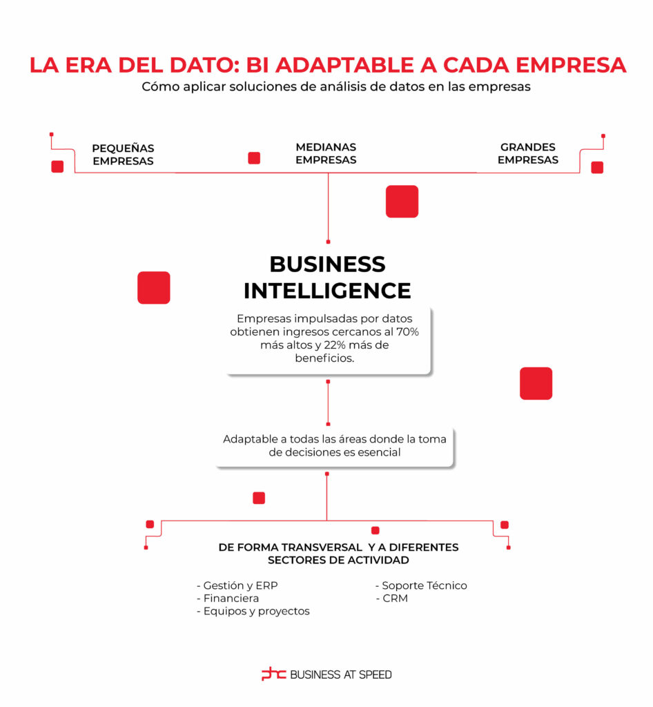 Infografía sobre la business intelligence
